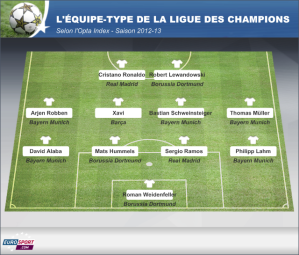 Equipe Type Champons League 2012-2013